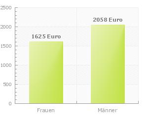 Verkäuferin In Bayern Höchste Einkommen Nach Region Die Besten