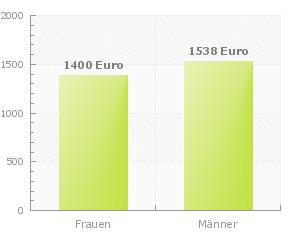 Friseurin In Baden Württemberg Höchste Einkommen Nach Region Die
